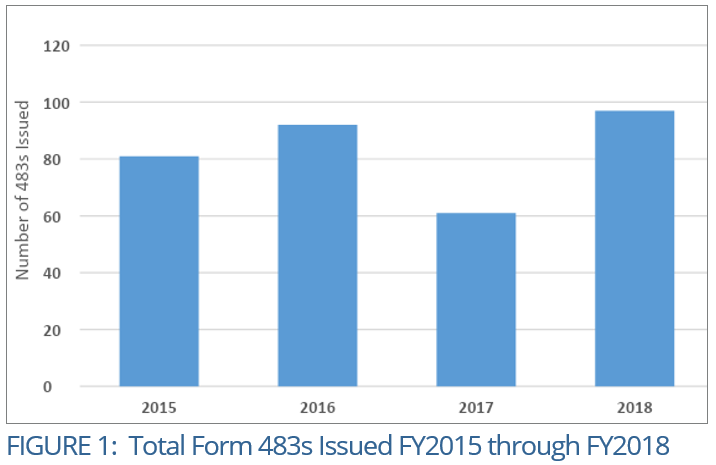 Figure 1 - HTT FY2018